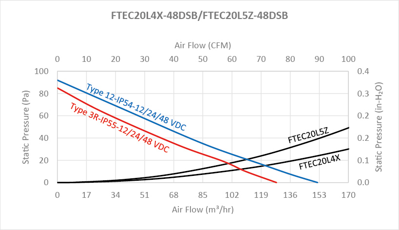 "FTEC26 series Performance Chart - 10"" Fan Filter and Exhaust Filter"