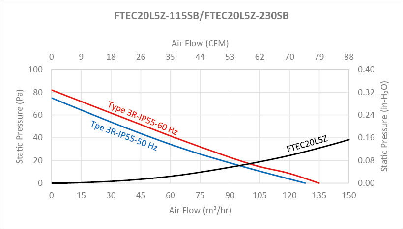 """FTEC26 series Performance Chart - 10"""" Fan Filter and Exhaust Filter"""