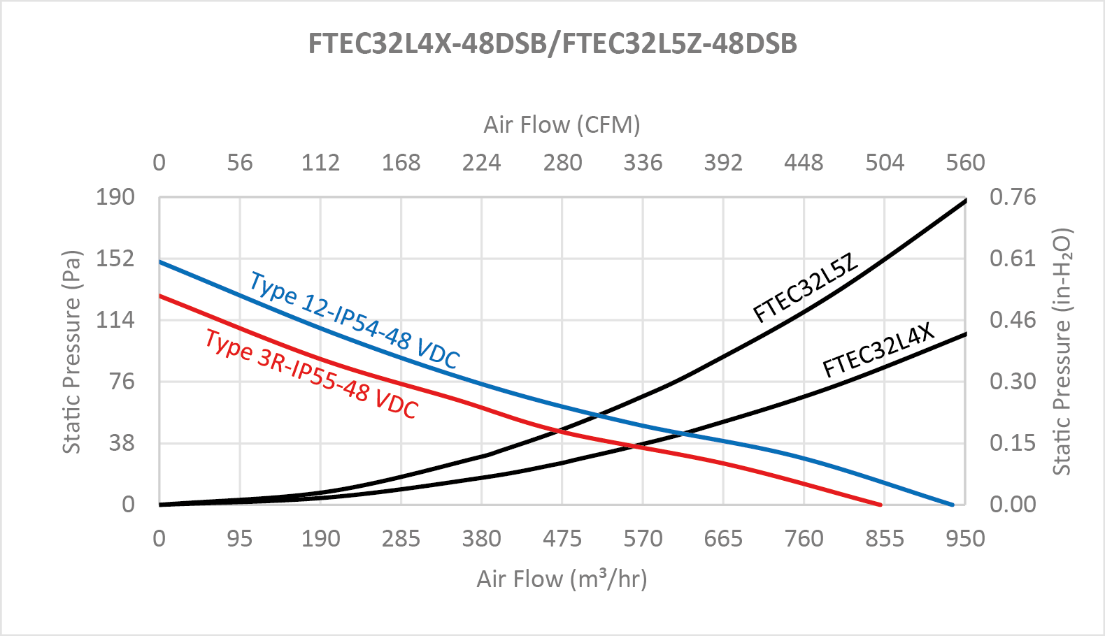 "FTEC32 series Performance Chart - 12"" Fan Filter and Exhaust Filter"