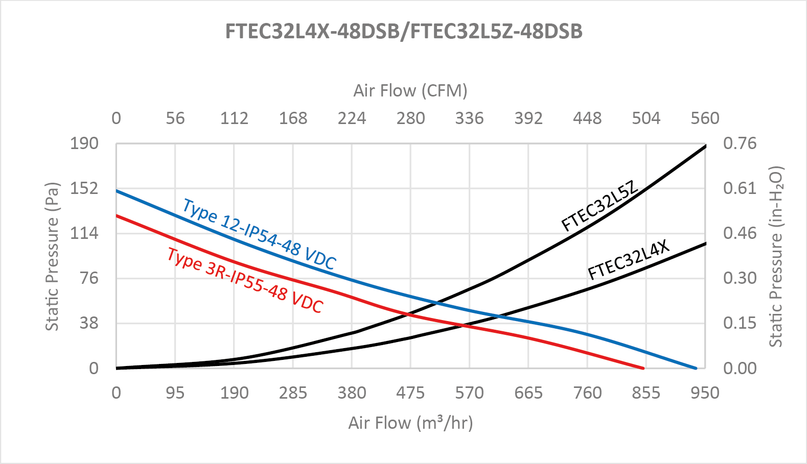 """FTEC32B series Performance Chart - 12"""" Fan Filter and Exhaust Filter"""