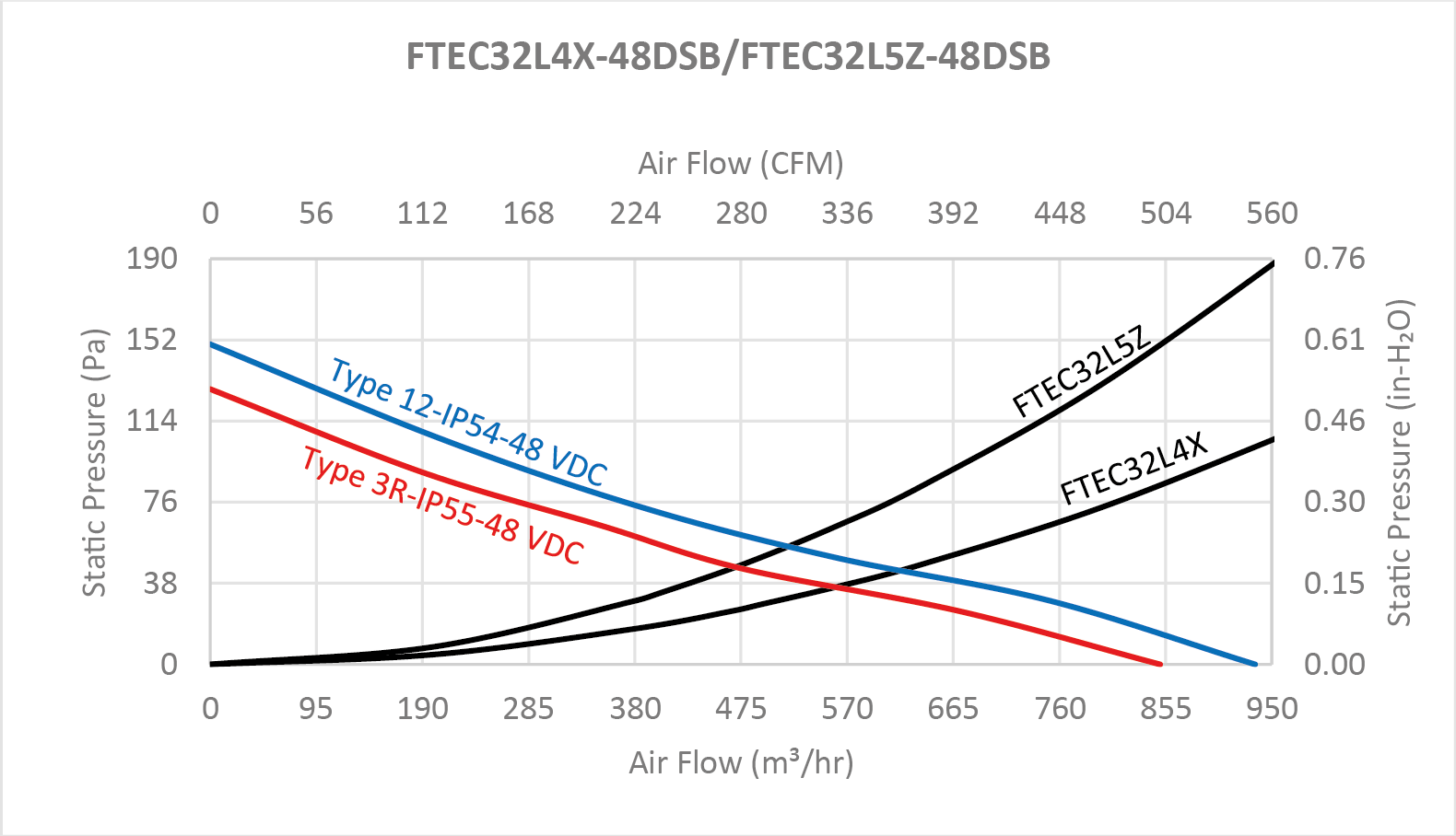"FTEC32G series Performance Chart - 12"" Fan Filter and Exhaust Filter"