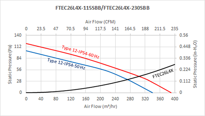 "FTEC26B series - 10"" Fan Filter and Exhaust Filter"
