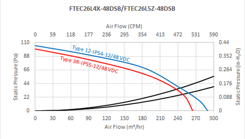 """FTEC26 series - 10"""" Fan Filter and Exhaust Filter"""