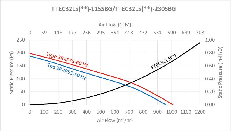 FTEC32G series